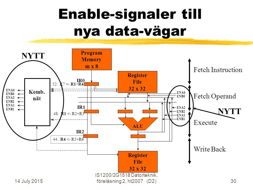 14 July 2015 IS1200/2G1518 Datorteknik, föreläsning 2, ht2007 (D2)30 Enable-signaler till nya data-vägar Execute Fetch Operand Write Back Fetch Instruction Program Memory m x 8 ALU IR0 IR1 IR2 Register File 32 x 32 Register File 32 x 32 NYTT 52: R7 <- R1+R4 44: R4 <- R5+R6 48: R1 <- R2+R3 ENA0 ENB0 ENA2 ENB2 ENA1 ENB1 Komb.