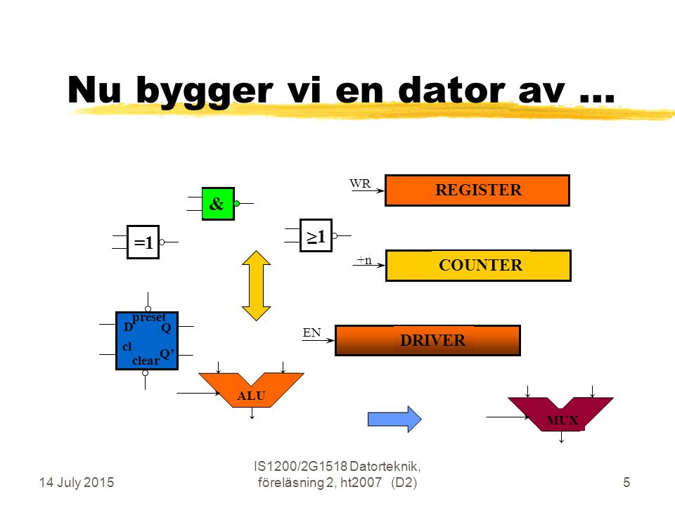 14 July 2015 IS1200/2G1518 Datorteknik, föreläsning 2, ht2007 (D2)5 Nu bygger vi en dator av... &=1>1 DRIVER COUNTER REGISTER Q Q' D preset cl clear A