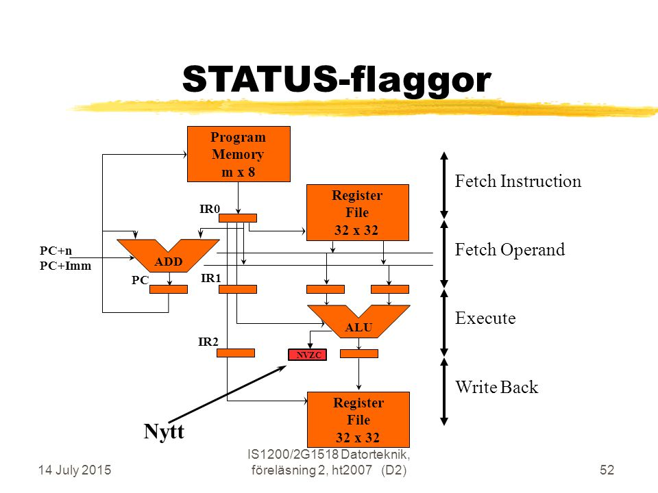 14 July 2015 IS1200/2G1518 Datorteknik, föreläsning 2, ht2007 (D2)52 STATUS-flaggor Execute Fetch Operand Write Back Fetch Instruction Program Memory