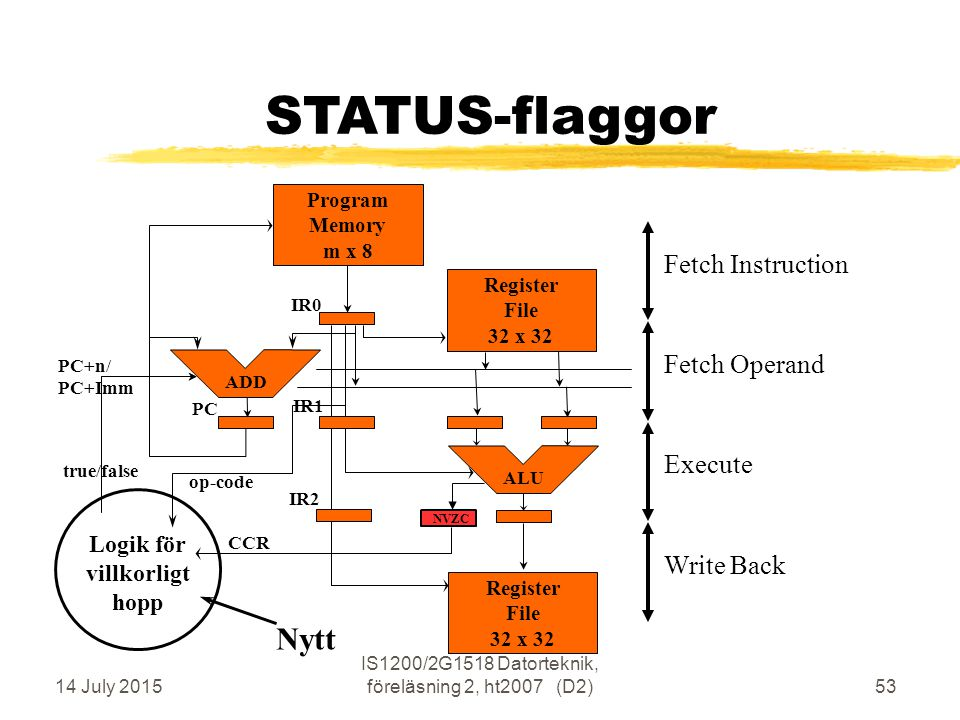 14 July 2015 IS1200/2G1518 Datorteknik, föreläsning 2, ht2007 (D2)53 STATUS-flaggor Execute Fetch Operand Write Back Fetch Instruction Program Memory