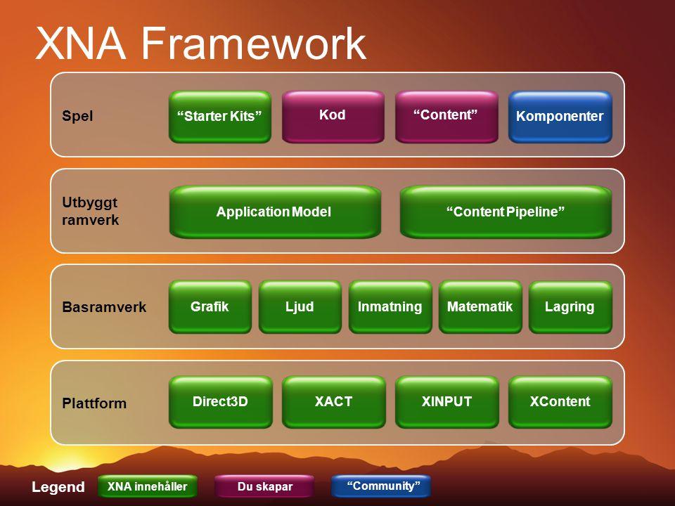 XNA Framework Plattform Basramverk Utbyggt ramverk Spel XACTXINPUTXContent Direct3D GrafikLjudInmatningMatematik Lagring Application Model Content Pipeline Starter Kits Kod Content Komponenter Legend XNA innehållerDu skapar Community