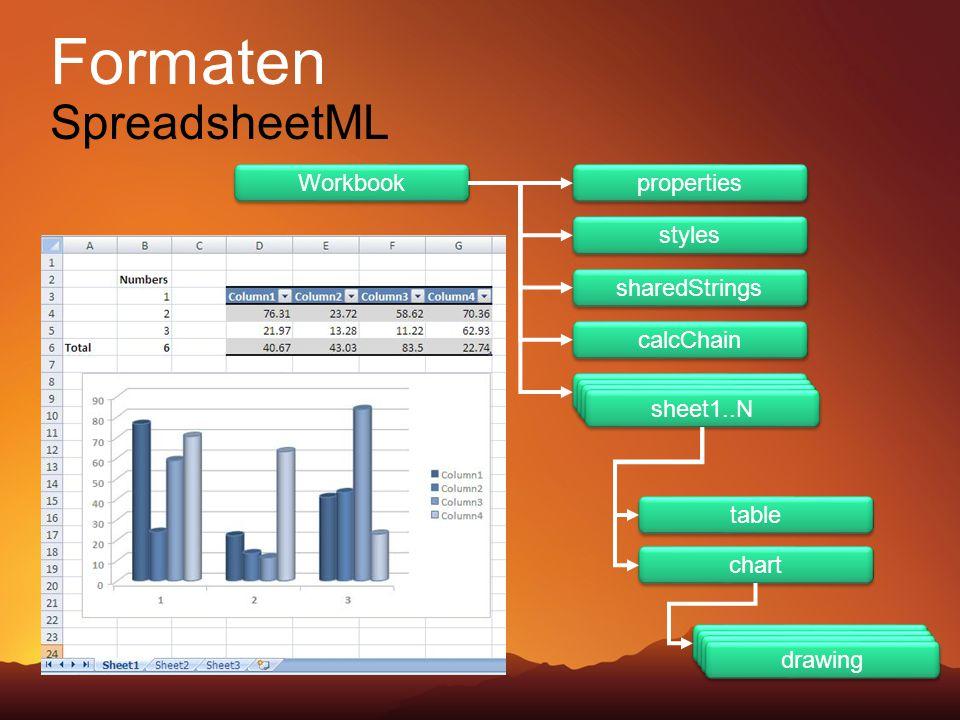 Workbook properties table chart styles calcChain sharedStrings sheet1..N drawing Formaten SpreadsheetML