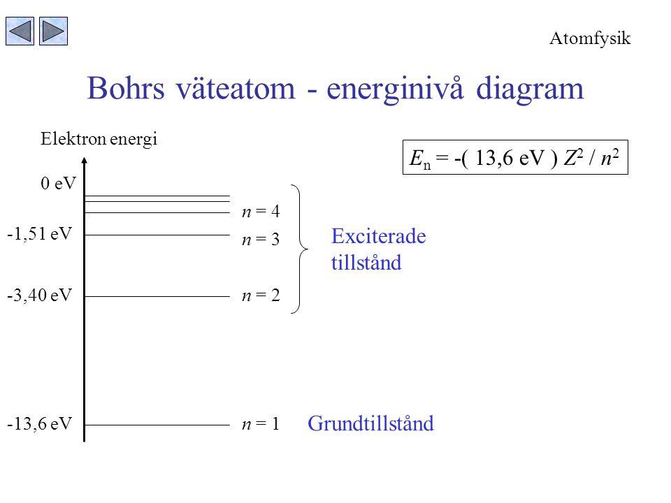 Bohrs väteatom - energinivå diagram -13,6 eV 0 eV -1,51 eV -3,40 eV Elektron energi n = 1 n = 4 n = 3 n = 2 Grundtillstånd Exciterade tillstånd E n = -( 13,6 eV ) Z 2 / n 2 Atomfysik
