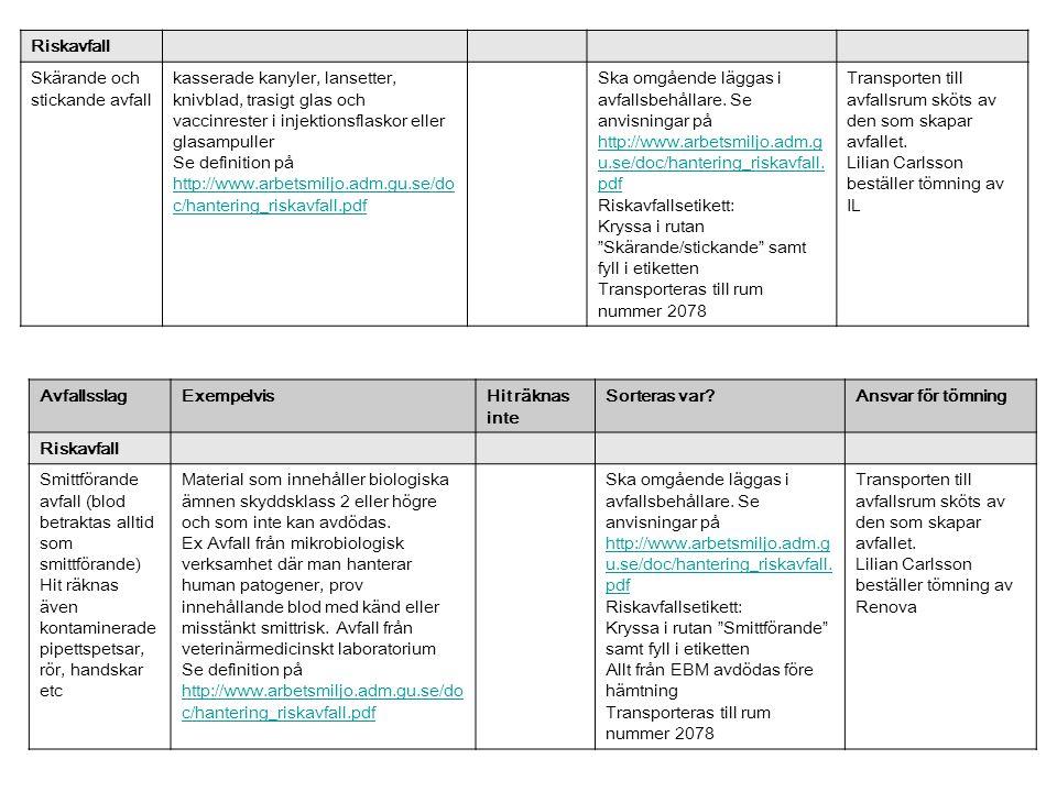 Riskavfall Skärande och stickande avfall kasserade kanyler, lansetter, knivblad, trasigt glas och vaccinrester i injektionsflaskor eller glasampuller Se definition på http://www.arbetsmiljo.adm.gu.se/do c/hantering_riskavfall.pdf http://www.arbetsmiljo.adm.gu.se/do c/hantering_riskavfall.pdf Ska omgående läggas i avfallsbehållare.