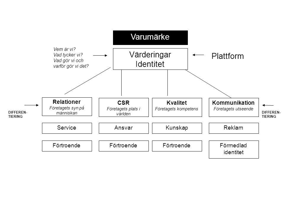 Varumärke Värderingar Identitet Relationer Företagets syn på människan Service Förtroende CSR Företagets plats i världen Ansvar Förtroende Kvalitet Fö