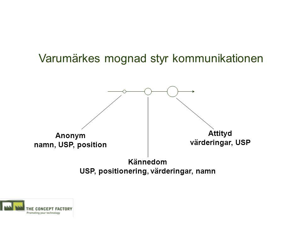 Varumärkes mognad styr kommunikationen Anonym namn, USP, position Kännedom USP, positionering, värderingar, namn Attityd värderingar, USP