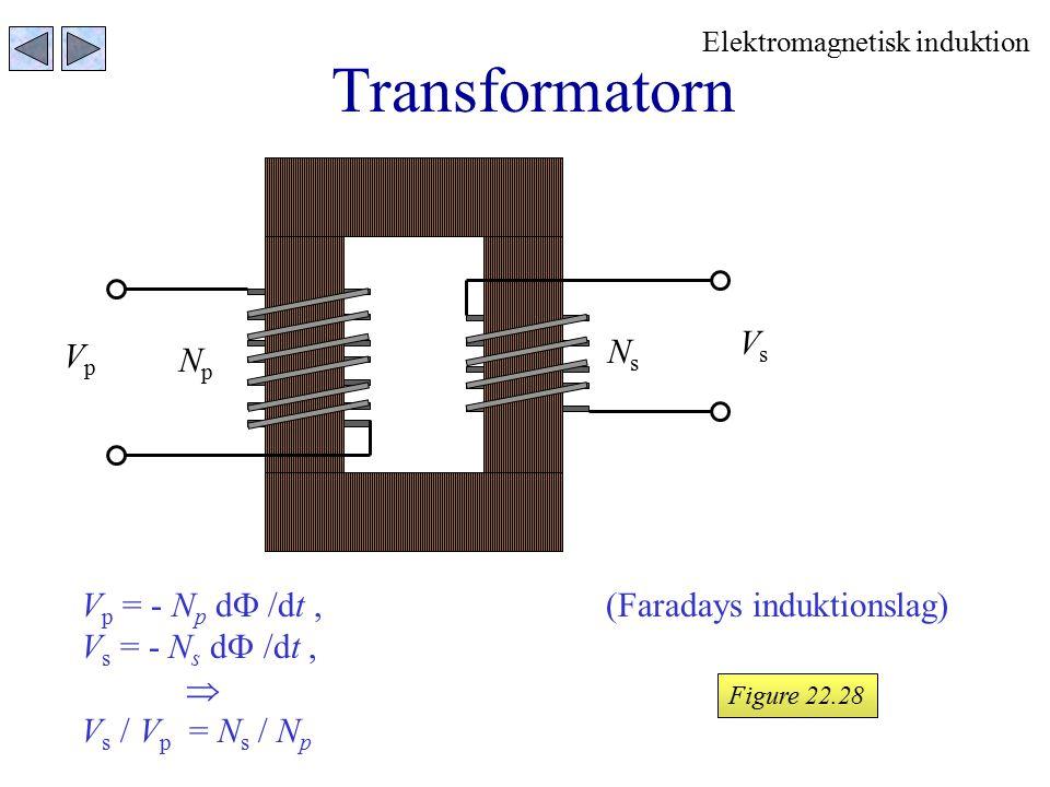 Transformatorn Figure 22.28 V p = - N p d  /dt,(Faradays induktionslag) V s = - N s d  /dt,  V s / V p = N s / N p VpVp NpNp VsVs NsNs Elektromagne