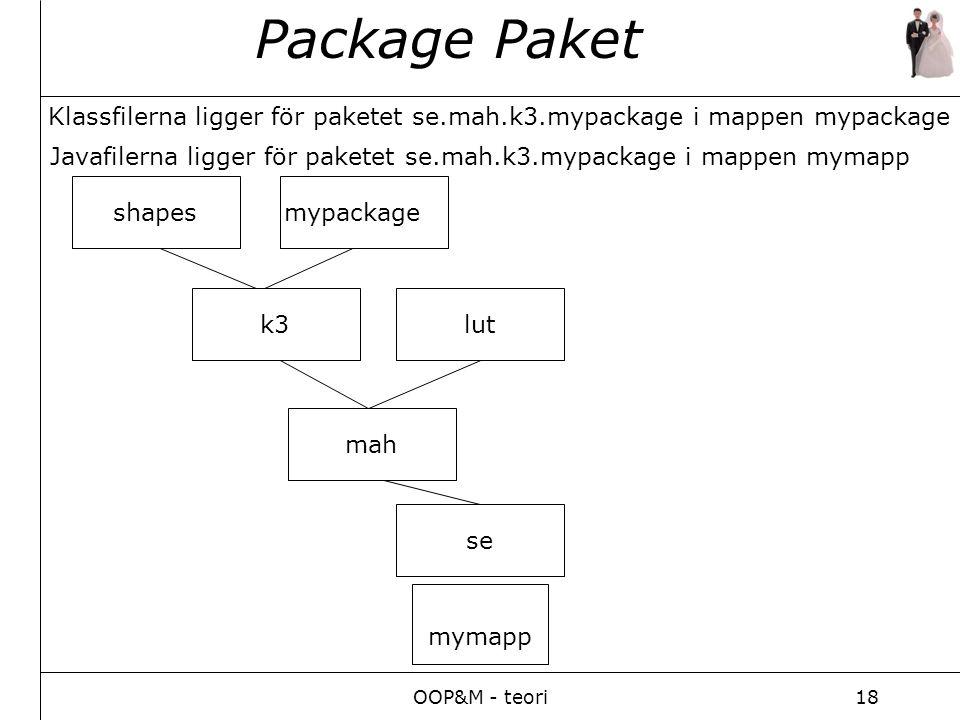 OOP&M - teori18 Package Paket se mah k3 shapes lut mypackage Klassfilerna ligger för paketet se.mah.k3.mypackage i mappen mypackage Javafilerna ligger för paketet se.mah.k3.mypackage i mappen mymapp mymapp