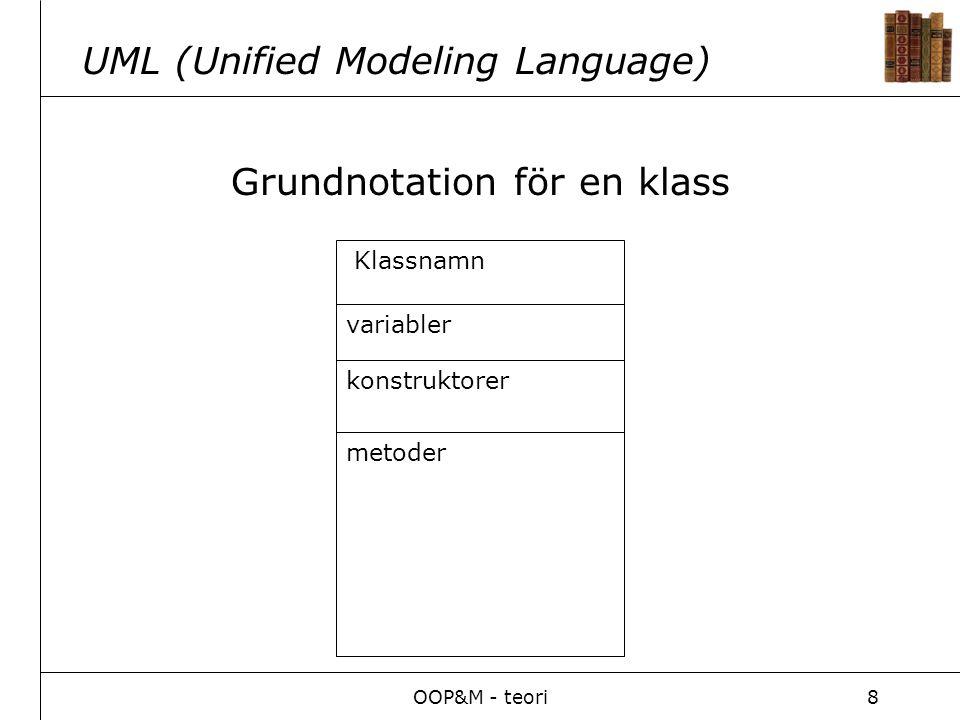OOP&M - teori9 UML (Association) Associationsstruktur Relation mellan två olika typer av objekt BilPerson 0..* 1..* En relation mellan två klasser som modellerar ett ägarskap- Relationen utläses som: -En bil har 1 eller flera ägare.