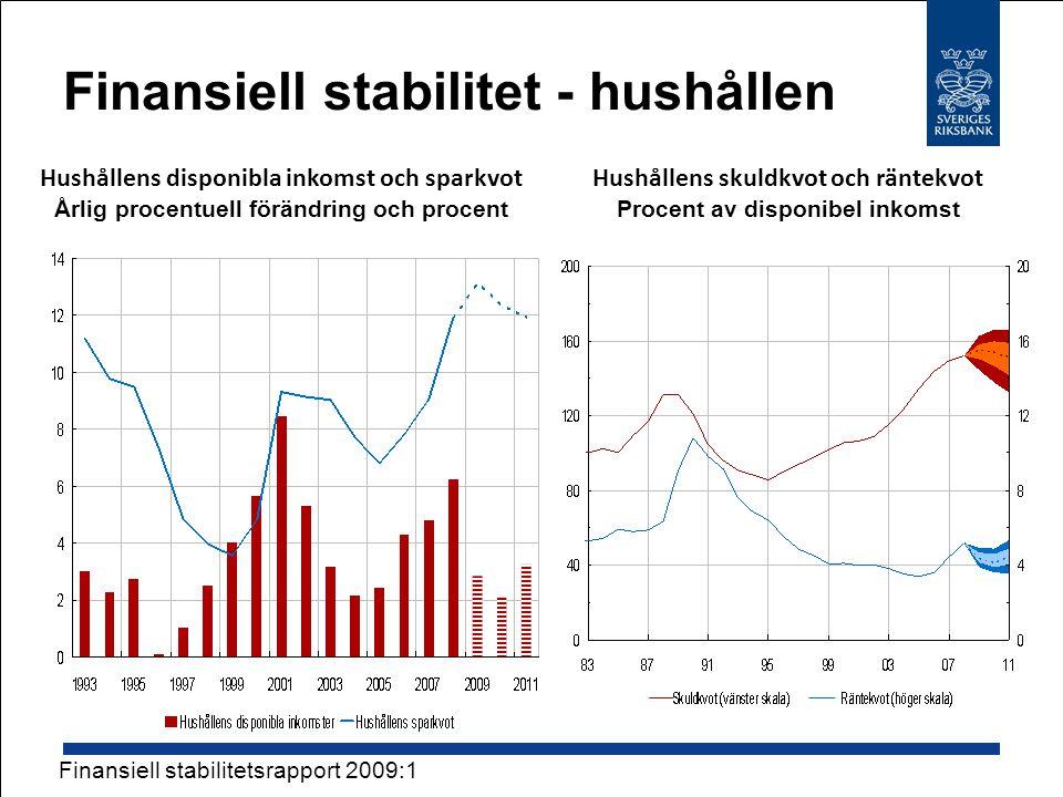 Finansiell stabilitet - hushållen Hushållens disponibla inkomst och sparkvot Årlig procentuell förändring och procent Hushållens skuldkvot och räntekvot Procent av disponibel inkomst Finansiell stabilitetsrapport 2009:1