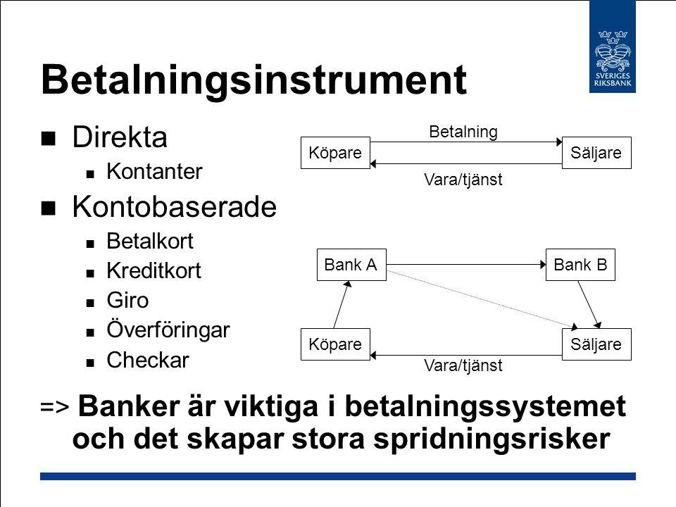 Betalningsinstrument Direkta Kontanter Kontobaserade Betalkort Kreditkort Giro Överföringar Checkar => Banker är viktiga i betalningssystemet och det skapar stora spridningsrisker KöpareSäljare Vara/tjänst Betalning KöpareSäljare Vara/tjänst Bank ABank B