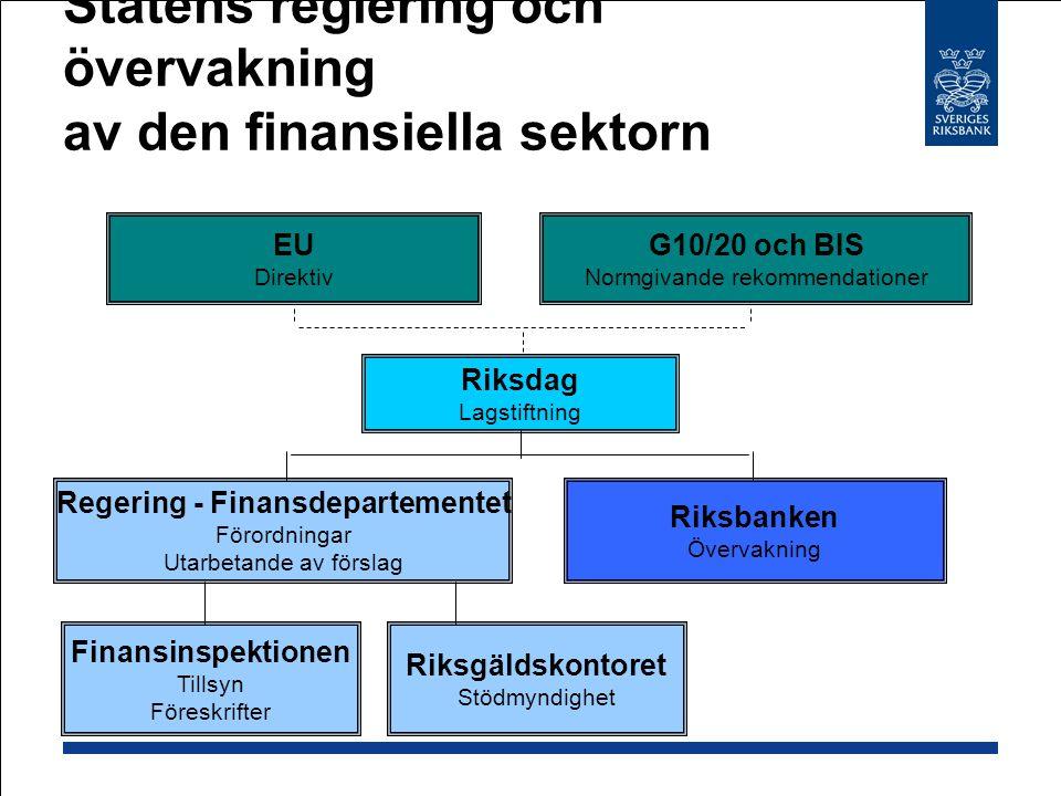 Statens reglering och övervakning av den finansiella sektorn G10/20 och BIS Normgivande rekommendationer EU Direktiv Riksdag Lagstiftning Riksbanken Ö