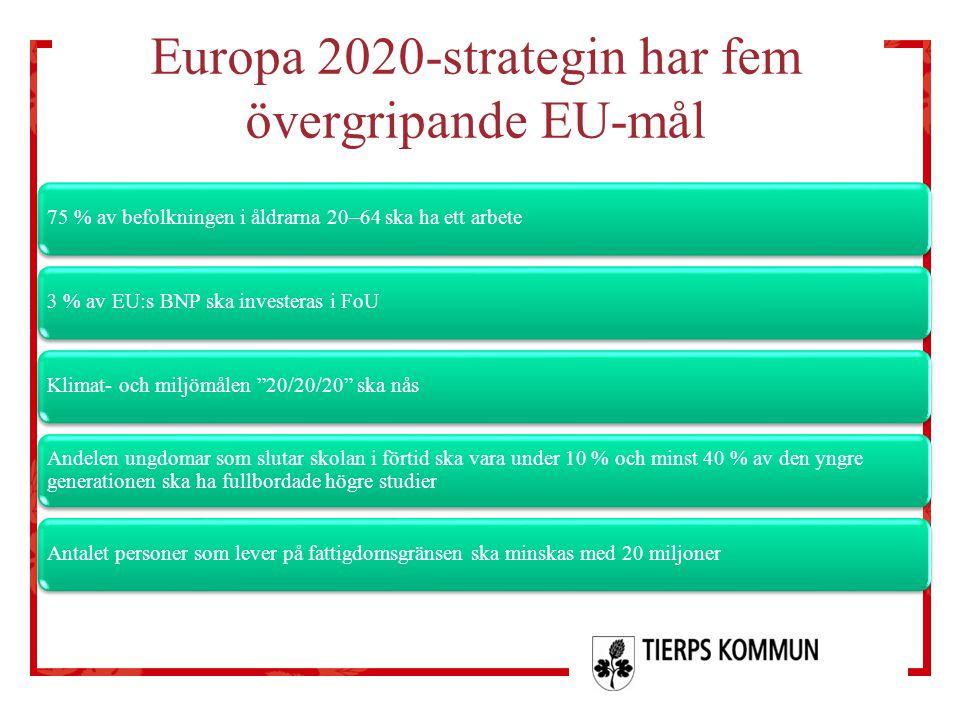 Uppstartsmöte 2 budget 2012 Europa 2020-strategin har fem övergripande EU-mål 75 % av befolkningen i åldrarna 20–64 ska ha ett arbete3 % av EU:s BNP s