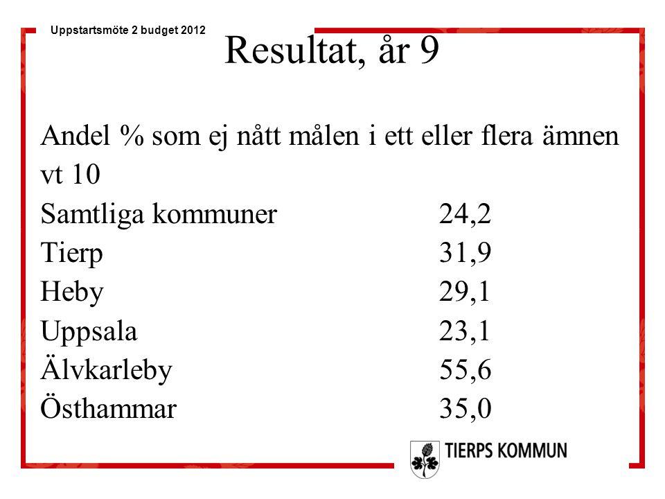 Uppstartsmöte 2 budget 2012 Resultat, år 9 Andel % som ej nått målen i ett eller flera ämnen vt 10 Samtliga kommuner24,2 Tierp31,9 Heby29,1 Uppsala23,