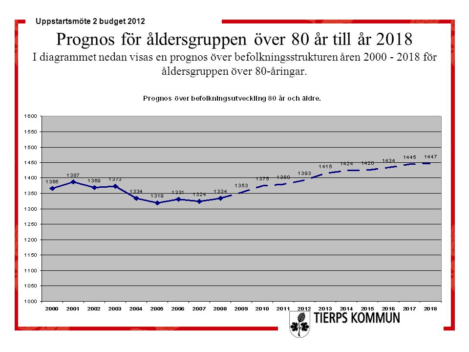 Uppstartsmöte 2 budget 2012 Prognos för åldersgruppen över 80 år till år 2018 I diagrammet nedan visas en prognos över befolkningsstrukturen åren 2000