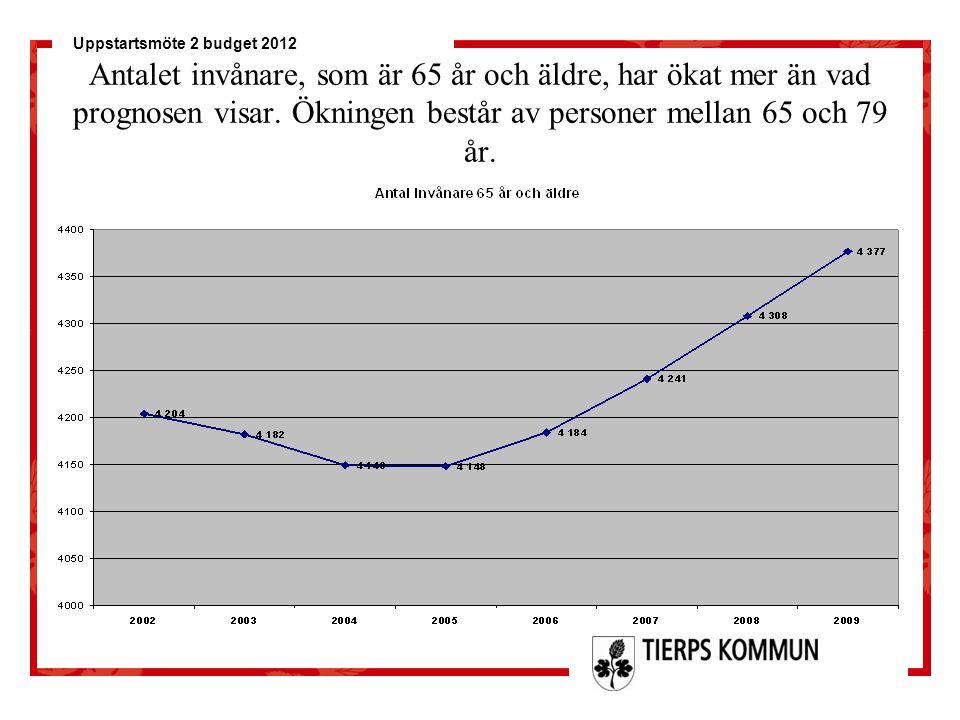 Uppstartsmöte 2 budget 2012 Antalet invånare, som är 65 år och äldre, har ökat mer än vad prognosen visar. Ökningen består av personer mellan 65 och 7
