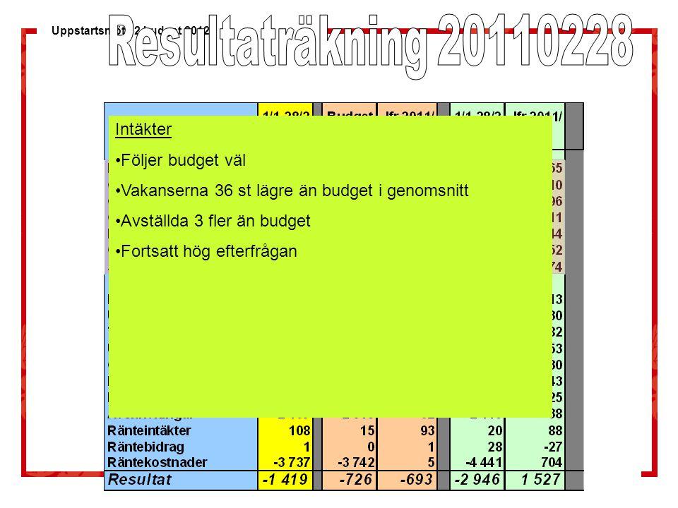 Uppstartsmöte 2 budget 2012 Intäkter Följer budget väl Vakanserna 36 st lägre än budget i genomsnitt Avställda 3 fler än budget Fortsatt hög efterfråg