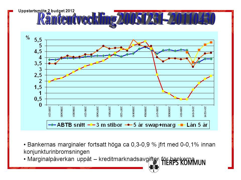 Uppstartsmöte 2 budget 2012 Bankernas marginaler fortsatt höga ca 0,3-0,9 % jfrt med 0-0,1% innan konjunkturinbromsningen Marginalpåverkan uppåt – kre
