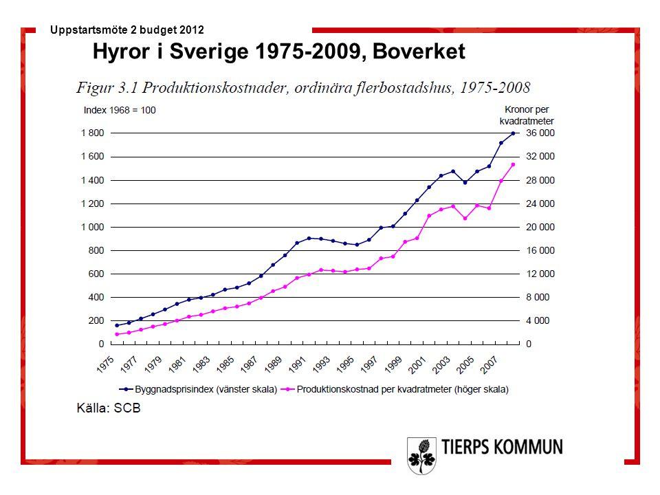 Uppstartsmöte 2 budget 2012 Hyror i Sverige 1975-2009, Boverket