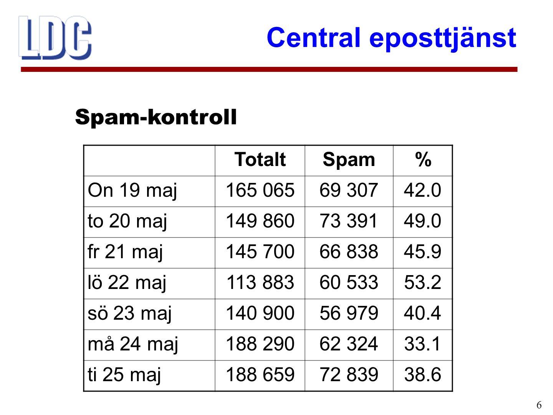 Central eposttjänst 6 Spam-kontroll TotaltSpam% On 19 maj165 06569 30742.0 to 20 maj149 86073 39149.0 fr 21 maj145 70066 83845.9 lö 22 maj113 88360 53