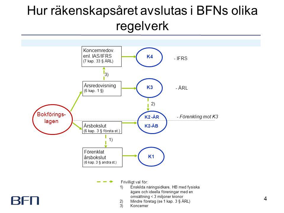 4 - IFRS Årsredovisning (6 kap. 1 §) Årsbokslut (6 kap.