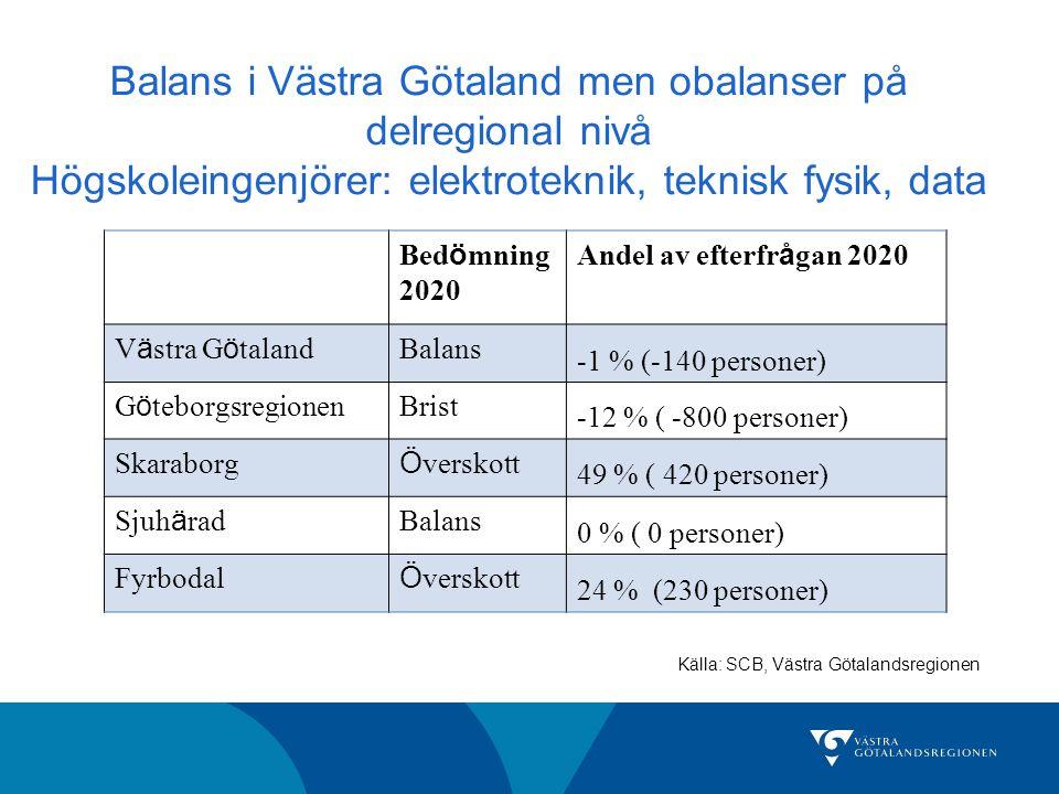 Balans i Västra Götaland men obalanser på delregional nivå Högskoleingenjörer: elektroteknik, teknisk fysik, data Bed ö mning 2020 Andel av efterfr å gan 2020 V ä stra G ö taland Balans -1 % (-140 personer) G ö teborgsregionen Brist -12 % ( -800 personer) Skaraborg Ö verskott 49 % ( 420 personer) Sjuh ä rad Balans 0 % ( 0 personer) Fyrbodal Ö verskott 24 % (230 personer) Källa: SCB, Västra Götalandsregionen