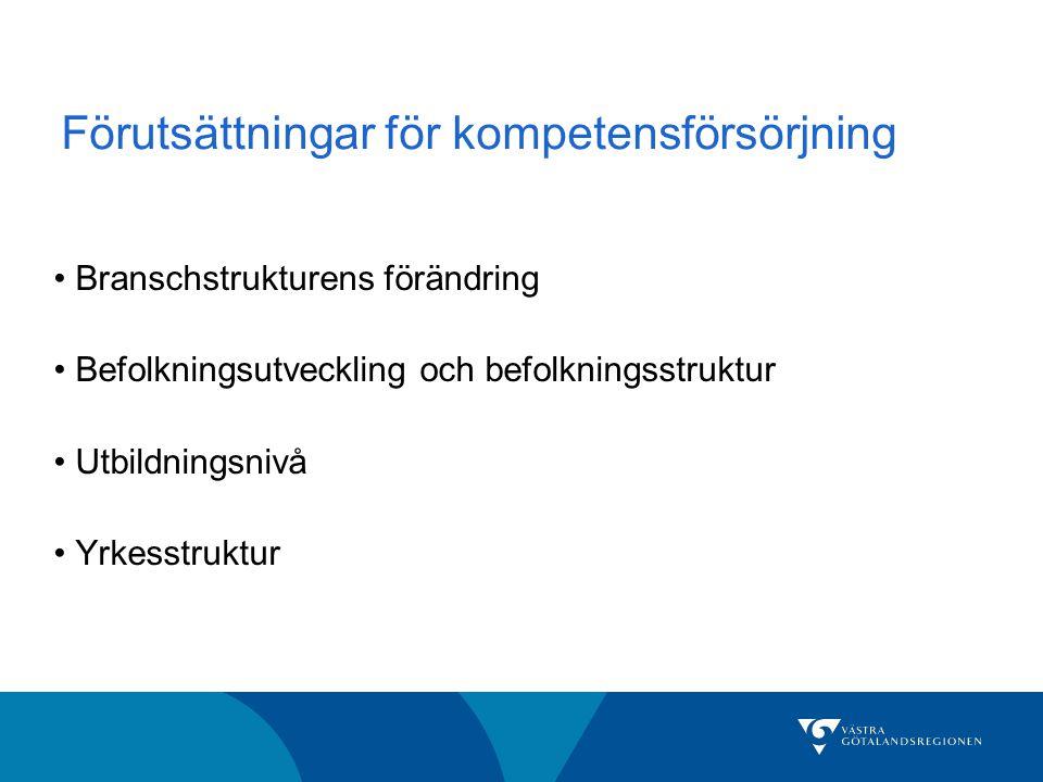 Förutsättningar för kompetensförsörjning Branschstrukturens förändring Befolkningsutveckling och befolkningsstruktur Utbildningsnivå Yrkesstruktur