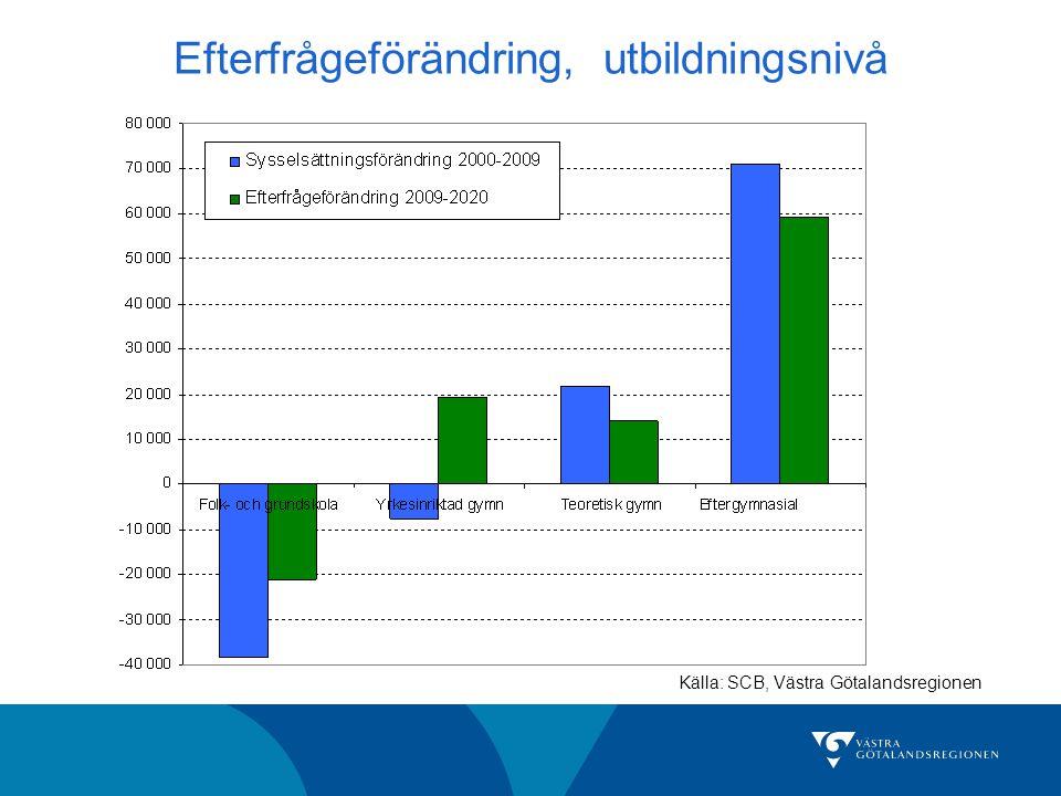 Efterfrågeförändring, utbildningsnivå Källa: SCB, Västra Götalandsregionen