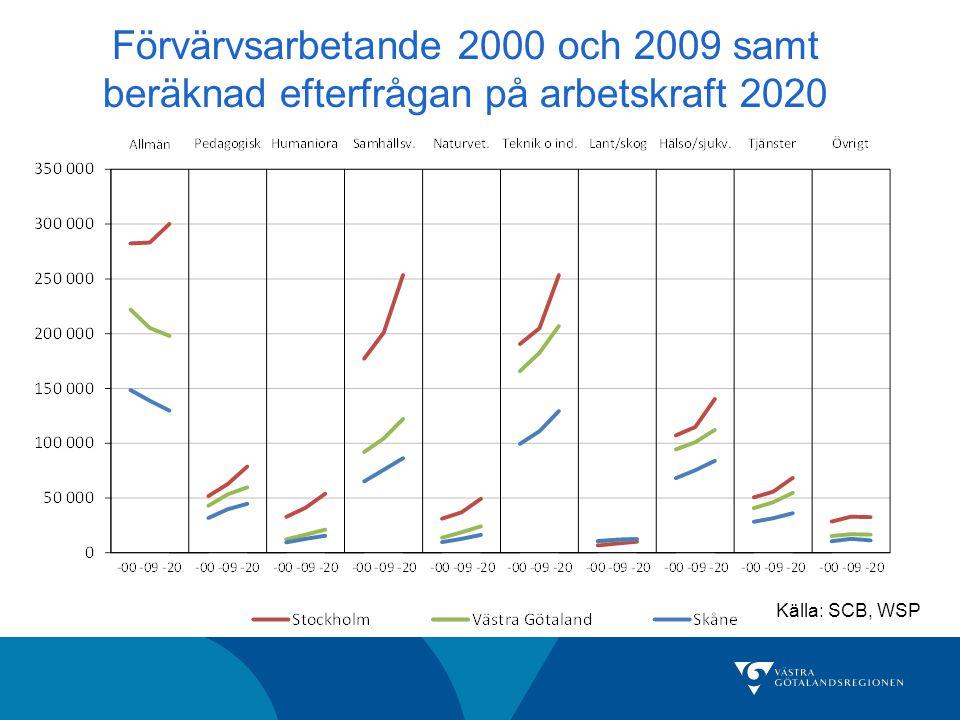 Förvärvsarbetande 2000 och 2009 samt beräknad efterfrågan på arbetskraft 2020 Källa: SCB, WSP