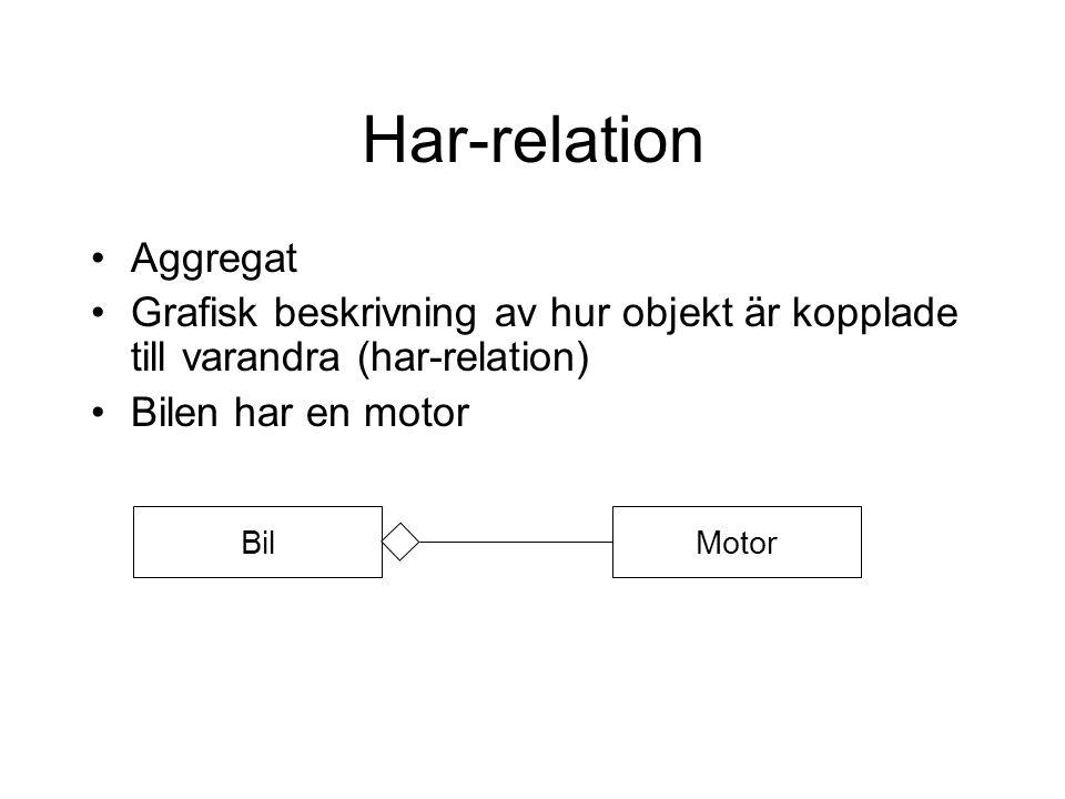 Har-relation Aggregat Grafisk beskrivning av hur objekt är kopplade till varandra (har-relation) Bilen har en motor BilMotor
