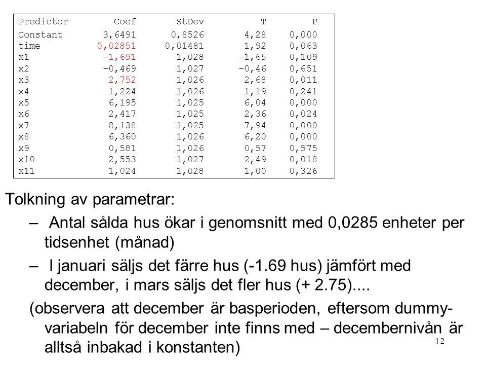 12 Tolkning av parametrar: – Antal sålda hus ökar i genomsnitt med 0,0285 enheter per tidsenhet (månad) – I januari säljs det färre hus (-1.69 hus) jä