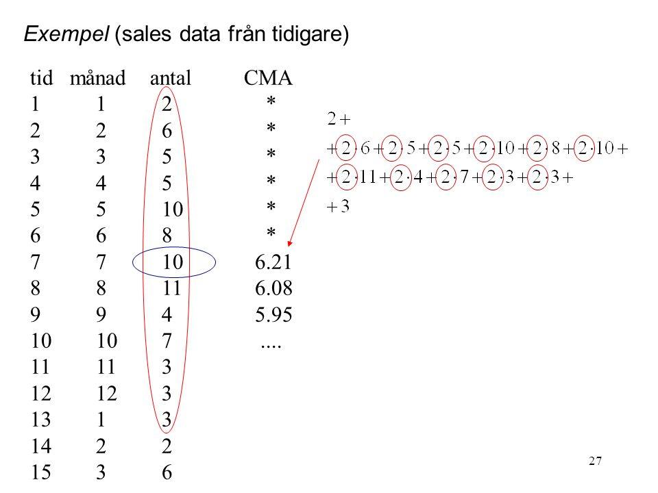 27 Exempel (sales data från tidigare) tid månad antal CMA 112 * 226 * 335 * 445 * 5510 * 668 * 7710 6.21 8811 6.08 994 5.95 10107.... 11113 12123 1313
