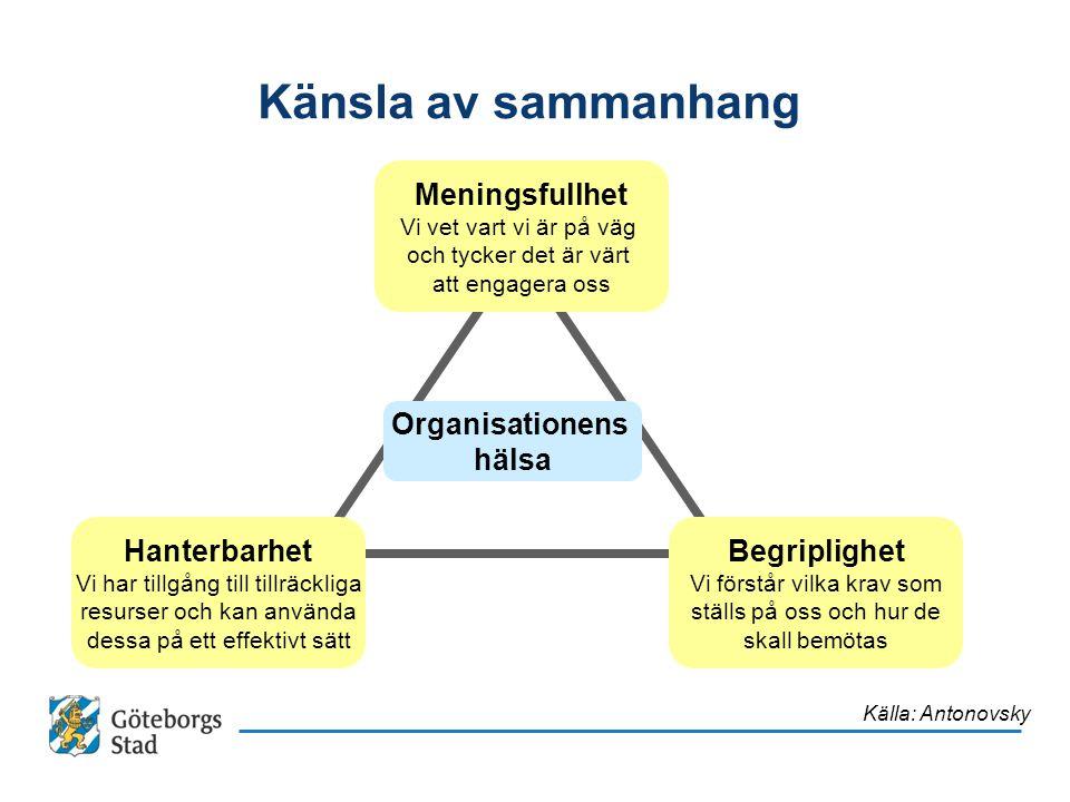 KF Budget för hela staden Kommunfullmäktiges budget utgör Göteborgs Stads övergripande styrdokument Budgeten vänder sig till samtliga nämnder & styrelser Ägardirektiv och reglemente beskriver uppdraget Nämnder & styrelser ansvarar för samtliga mål i KF- budgeten Inriktningsdokument & budgetförslag arbetas fram årligen Uppföljning av såväl fullmäktiges mål, som de egna målen Dialogen som styrform