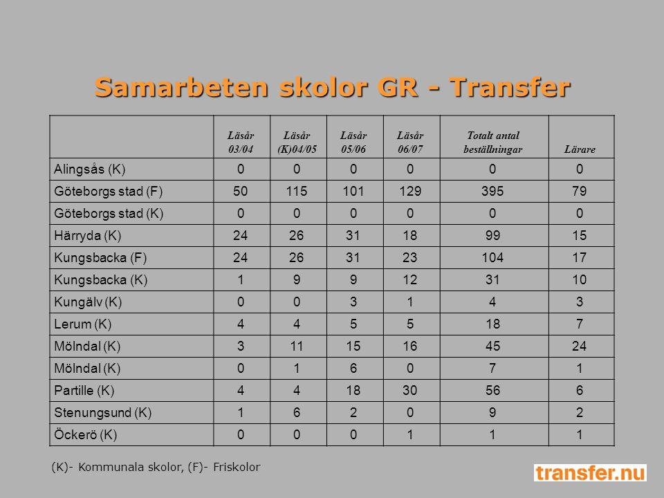 Samarbeten skolor GR - Transfer Läsår 03/04 Läsår (K)04/05 Läsår 05/06 Läsår 06/07 Totalt antal beställningarLärare Alingsås (K)000000 Göteborgs stad