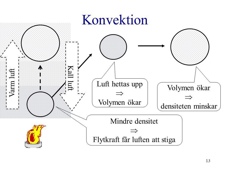 13 Konvektion Volymen ökar  densiteten minskar Luft hettas upp  Volymen ökar Mindre densitet  Flytkraft får luften att stiga Varm luft Kall luft