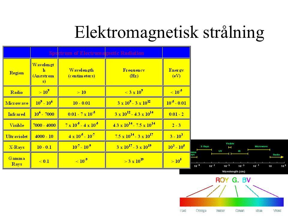 22 Elektromagnetisk strålning