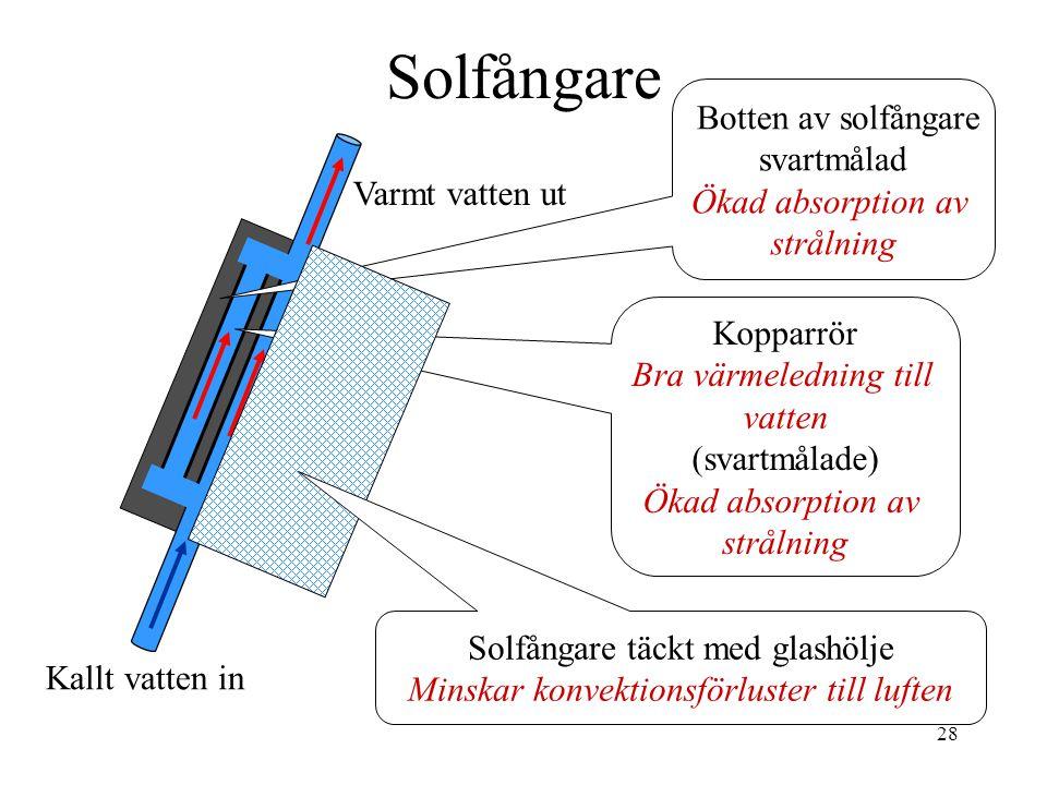 28 Solfångare Kallt vatten in Varmt vatten ut Botten av solfångare svartmålad Ökad absorption av strålning Kopparrör Bra värmeledning till vatten (sva