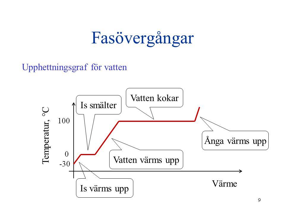 9 Fasövergångar Upphettningsgraf för vatten Värme Temperatur, °C -30 0 100 Is värms upp Is smälter Vatten värms upp Vatten kokar Ånga värms upp