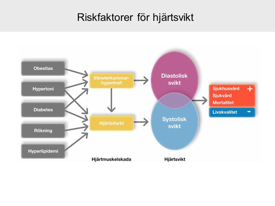 Riskfaktorer för hjärtsvikt