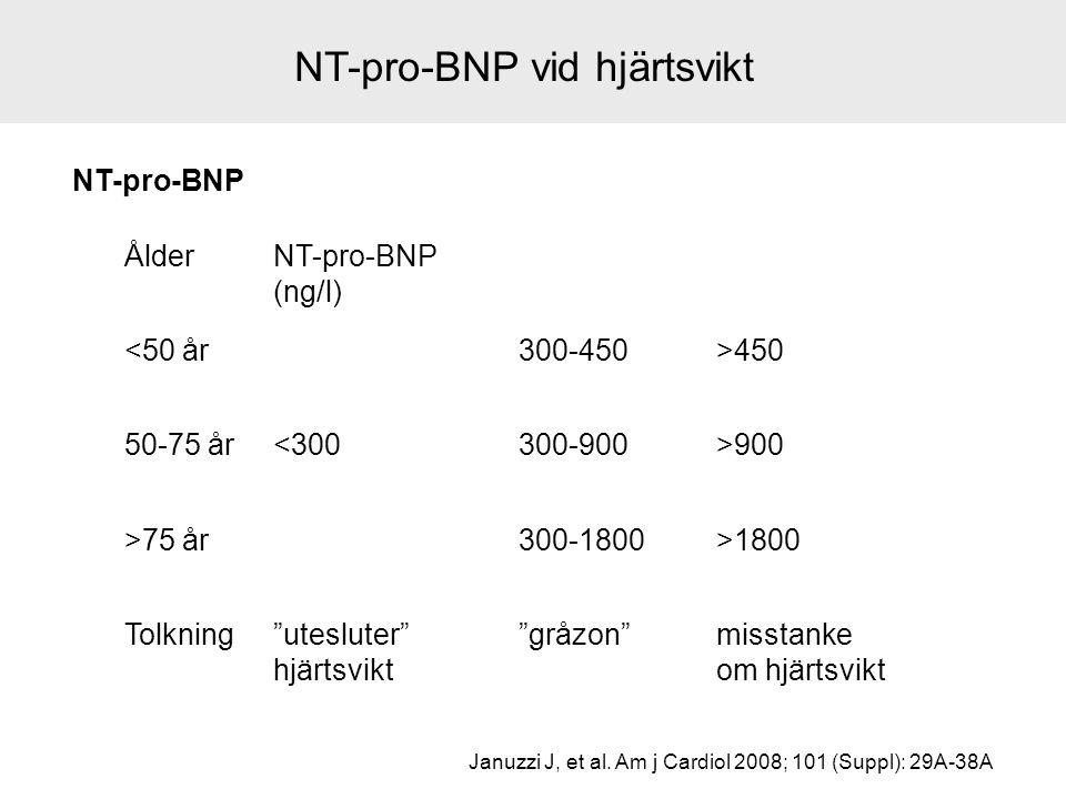 """NT-pro-BNP vid hjärtsvikt NT-pro-BNP ÅlderNT-pro-BNP (ng/l) <50 år300-450>450 50-75 år<300300-900>900 >75 år300-1800>1800 Tolkning""""utesluter"""" hjärtsvi"""