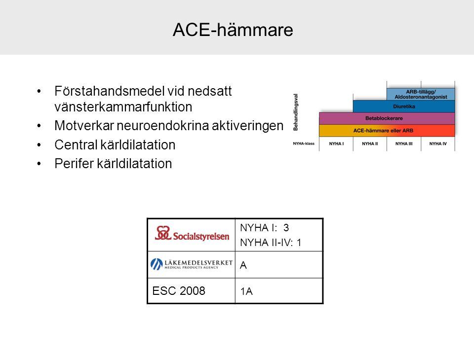 ACE-hämmare Förstahandsmedel vid nedsatt vänsterkammarfunktion Motverkar neuroendokrina aktiveringen Central kärldilatation Perifer kärldilatation NYH