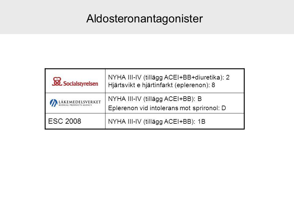 Aldosteronantagonister NYHA III-IV (tillägg ACEI+BB+diuretika): 2 Hjärtsvikt e hjärtinfarkt (eplerenon): 8 NYHA III-IV (tillägg ACEI+BB): B Eplerenon