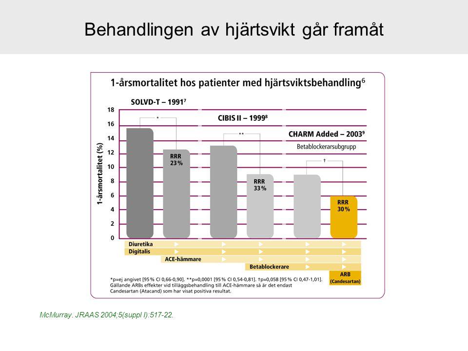Behandlingen av hjärtsvikt går framåt McMurray. JRAAS 2004;5(suppl I):517-22.