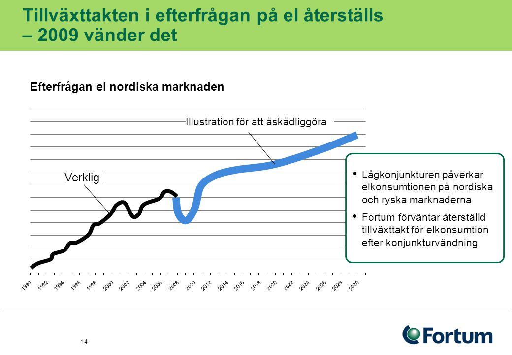15 Framtidens energimarknad ger ökad konkurrens Nationell 1990-talet Nordisk 2000- Europeisk 2010-talet I dag I morgon I går Till nytta för kunderna och samhället Större marknad – mer konkurrens – ökar servicenivåerna Ökad användning av befintlig energiproduktion Ökad trygghet i energiförsörjning och mindre känslig prisutveckling