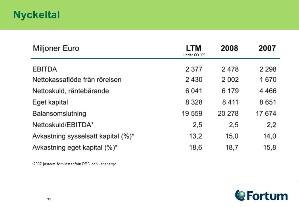 20 Utdelning Utdelning 2008: 1,00 EUR per aktie, sammanlagt ca 0,9 miljarder EUR Utdelningspolicyn är att i genomsnitt dela ut mellan 50 och 60 procent av föregående års resultat Utdelning per aktie EUR Totalt ~5 965 miljoner euro 199920012003200020022004 0,18 0,23 0,26 0,31 0,42 0,58 2005 1,12 0,13 1998 0,58 0.54 2006 1,26 0,73 0.53 2007 1,35 0,77 0.58 2008 1,00 72%103%78%58%