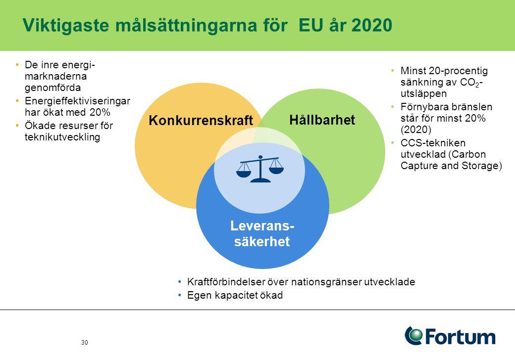 Ny kapacitet som inte är kärnkraft kommer kräva ett elpris på över 60 EUR/MWh 31 Övrigt ( variation) CO 2 kostnad KolGas Kärn VattenVind Clean coal Euro/MWh 0 10 20 30 40 50 60 70 80 90 100 110 Uppskattad livscykelkostnad, nominellt enl villkor 2014* Stora variationer i kostnaden för ny vatten- och vindkraft beroende av placering och villkor Källa: Nord Pool 1995-97-99-05-07-09-11 -13 -03 Euro/MWh Terminer 20 oktober 2009