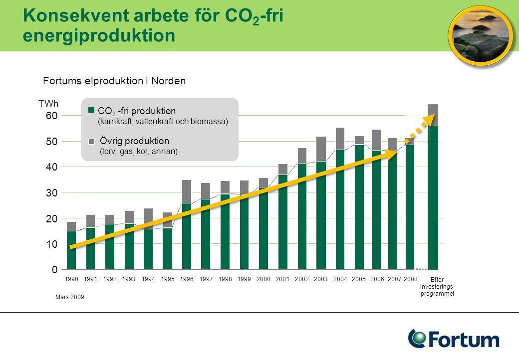 Fortums koldioxidutsläpp bland de lägsta i Europa Källa:PWC & Enerpresse, 2008 Changement climatique et Électricité Kraftproduktion gCO 2 /kWh, 2007 Medeltal 373 g CO 2 /kWh