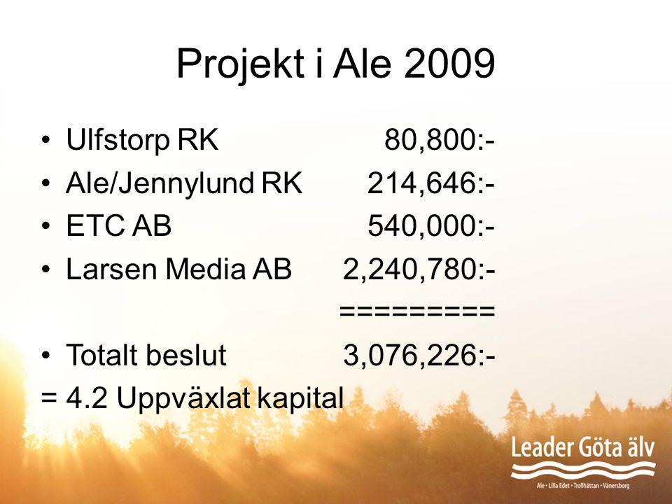 Projekt i Ale 2009 Ulfstorp RK 80,800:- Ale/Jennylund RK 214,646:- ETC AB 540,000:- Larsen Media AB2,240,780:- ========= Totalt beslut3,076,226:- = 4.