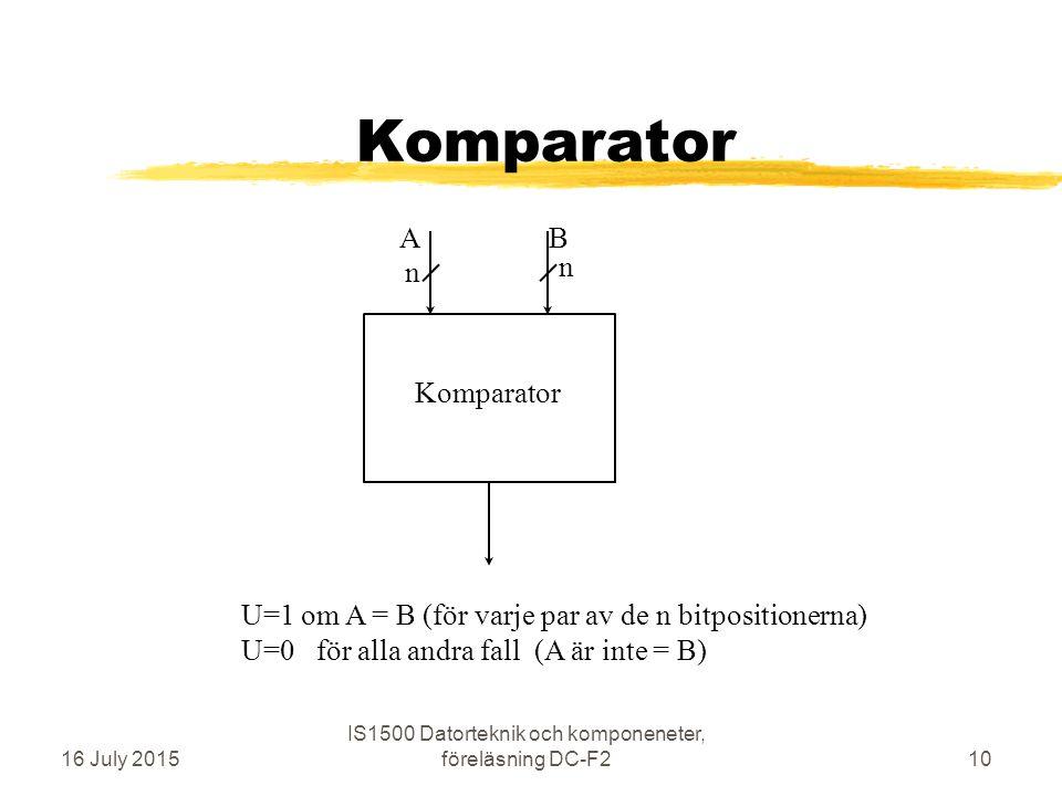 Komparator 16 July 2015 IS1500 Datorteknik och komponeneter, föreläsning DC-F210 U=1 om A = B (för varje par av de n bitpositionerna) U=0 för alla andra fall (A är inte = B) AB n n Komparator