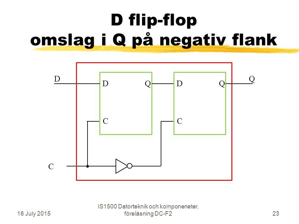 Flanktriggad D-vippa standard-vippa 16 July 2015 IS1500 Datorteknik och komponeneter, föreläsning DC-F224 Synkront omslag (till D) sker på positiv flank på C Asynkront (direkt) omslag vid låg signal på clear eller preset C D preset Q Q' clear preset Q Q'